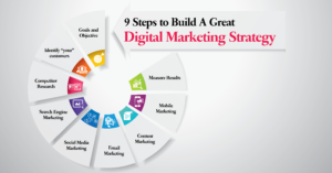 9 steps to build a Great Digital Marketing Strategy